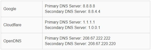 How to change DNS in Windows